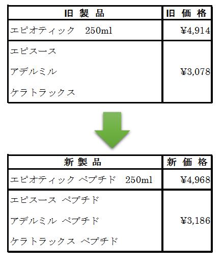 薬用シャンプー価格改定